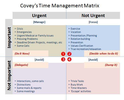 Tabel prioritas time management