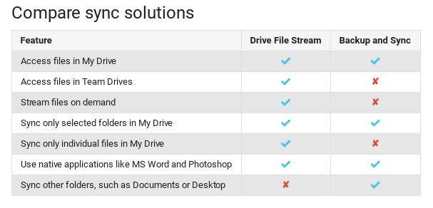 Perbedaan-Drive-File-Stream-dan-Backup-&-Sync.png