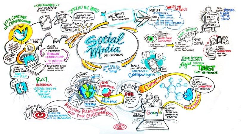 Berikut alasan kenapa Anda harus coba sosial media untuk bisnis